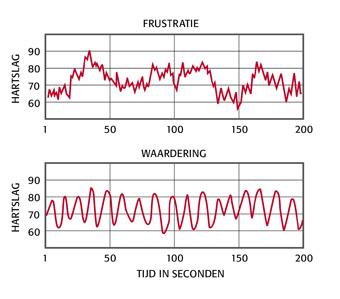 hartcoherentie app